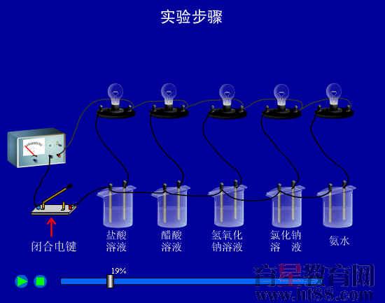 《电解质溶液导电比较》flash素材