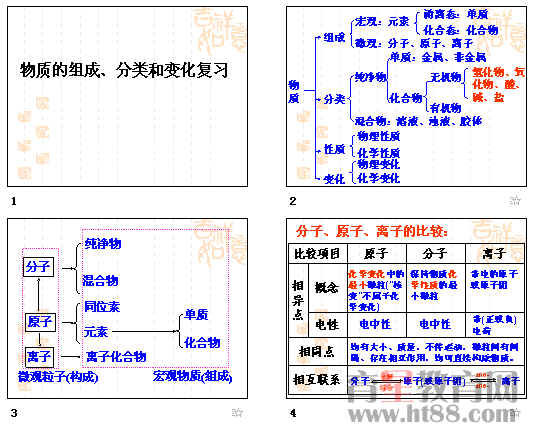 广东省高三化学金属元素复习 物质的组成 分类和变化ppt