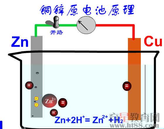 铜锌原电池原理flash课件